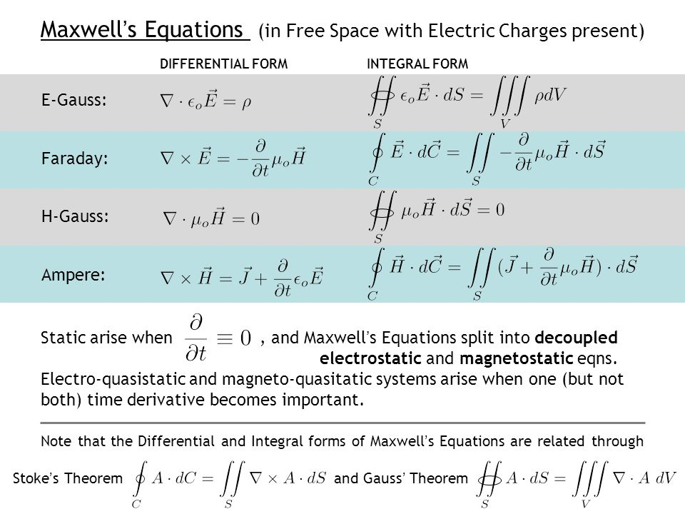 Maxwell's Equations (in Free Space with Electric Charges present)