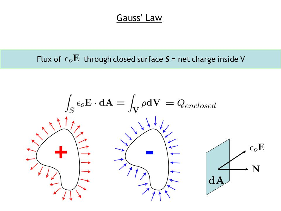 Gauss' Law Flux of through closed surface S = net charge inside V
