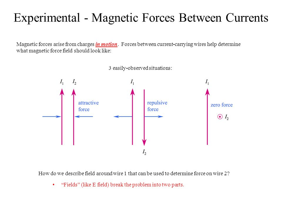 Experimental - Magnetic Forces Between Currents