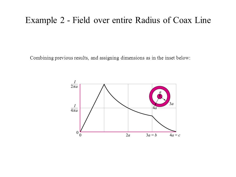 Example 2 - Field over entire Radius of Coax Line