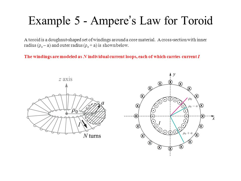 Example 5 - Ampere's Law for Toroid