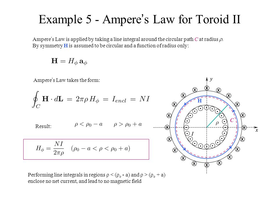 Example 5 - Ampere's Law for Toroid II