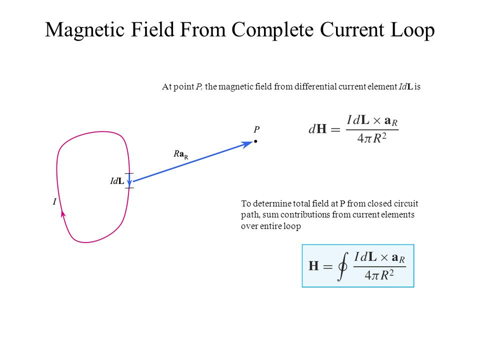 Magnetic Field From Complete Current Loop
