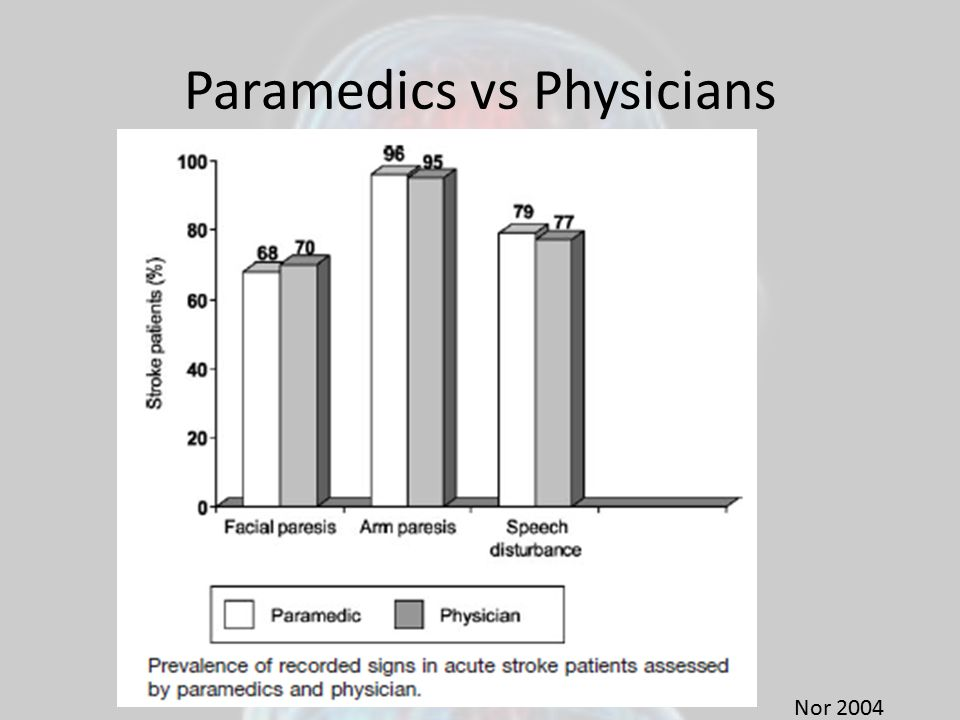 Paramedics vs Physicians