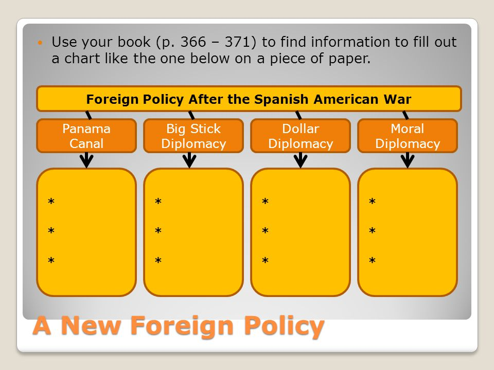 Foreign Policy After the Spanish American War