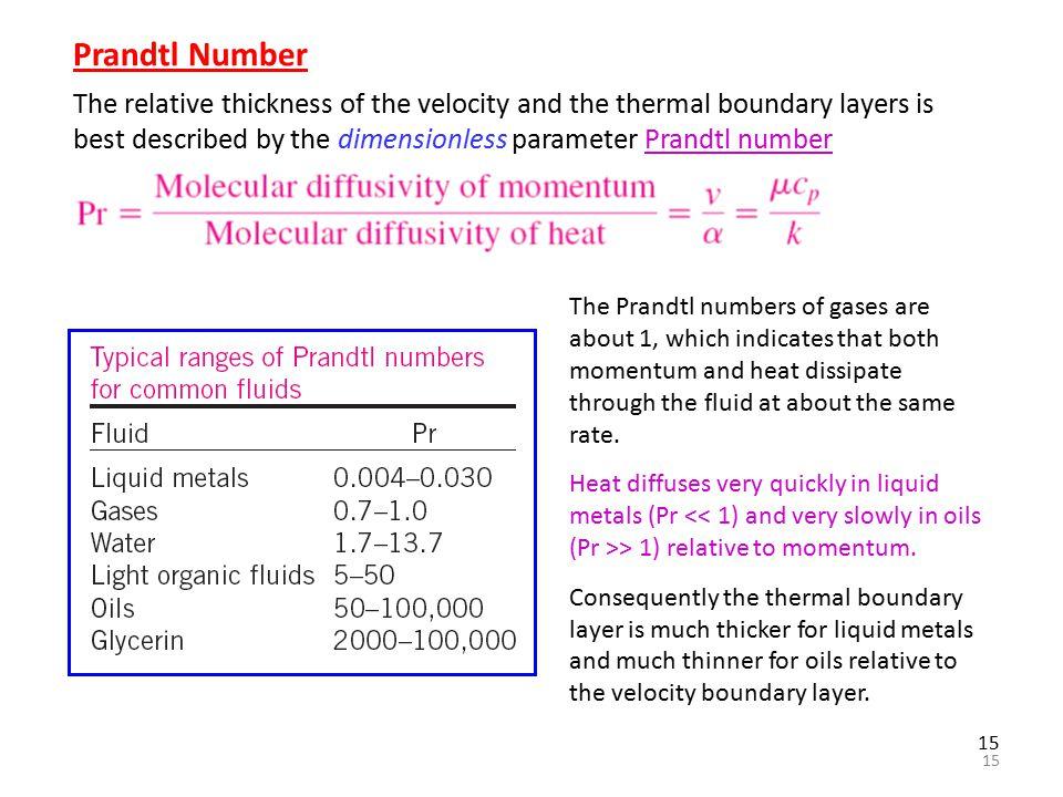 prandtl contribution of boundary layer