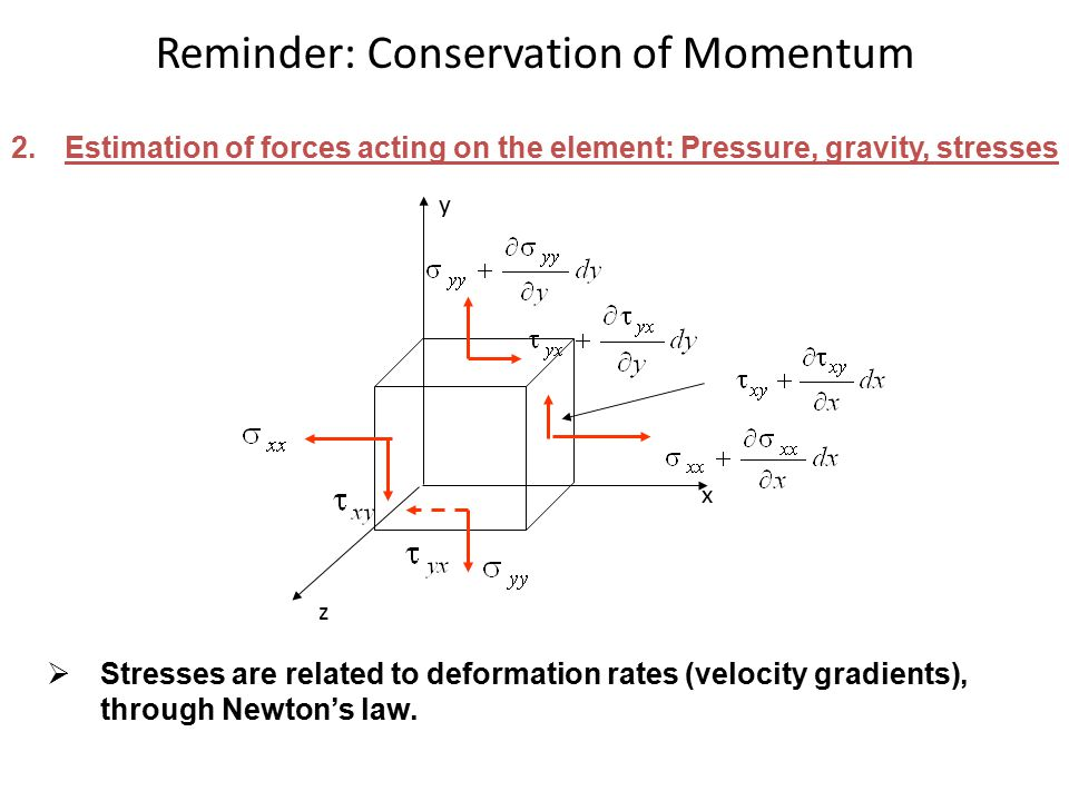 Reminder: Conservation of Momentum