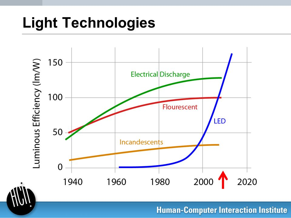 Light Technologies You are probably familiar with these, but