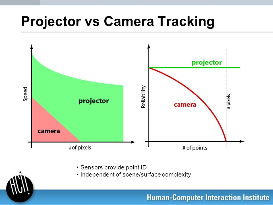 Projector vs Camera Tracking
