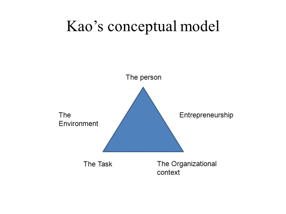 Kao's conceptual model