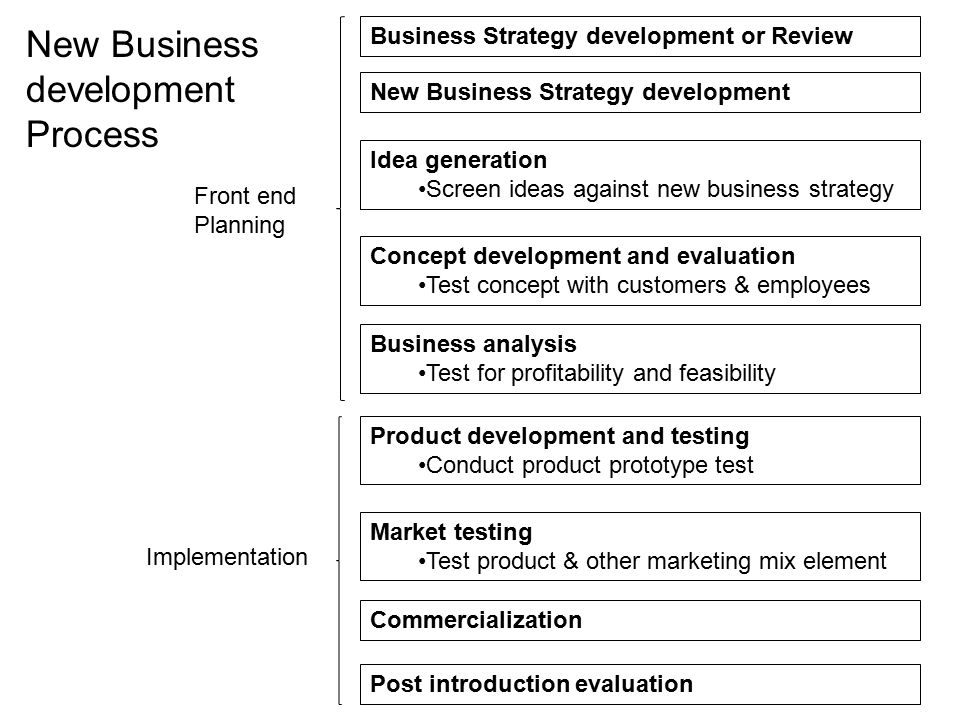 New Business development Process