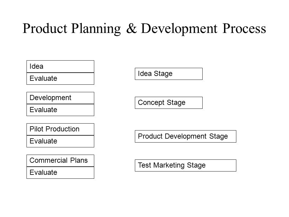 Product Planning & Development Process