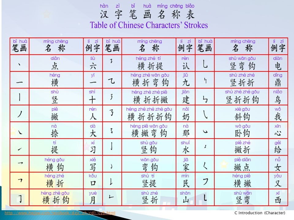 Although there are tens of thousands of Chinese characters, there are only 6 basic strokes (点-提). Each stroke has its own specific name. (highlighted in yellow)