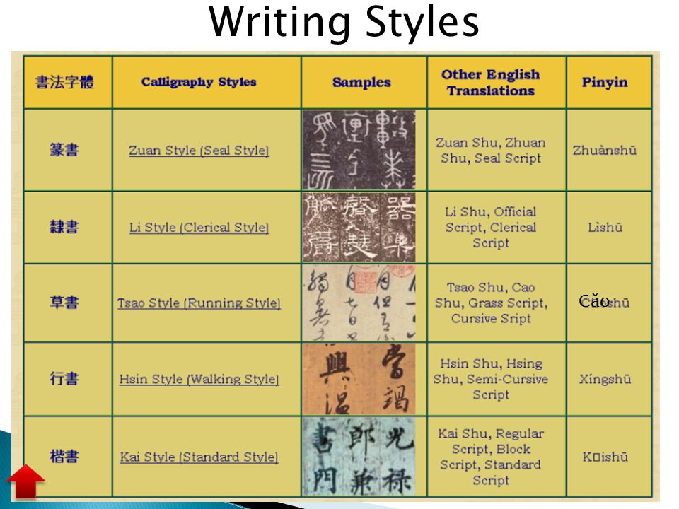 Writing Styles Cǎo IC Introduction (Character)