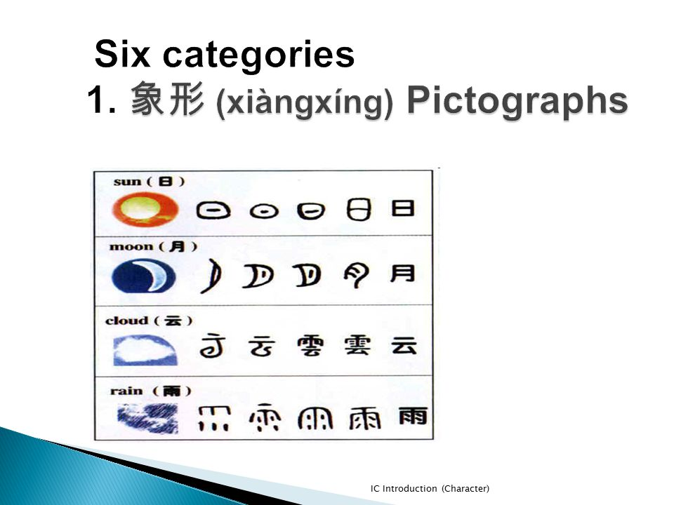 Six categories 1. 象形 (xiàngxíng) Pictographs