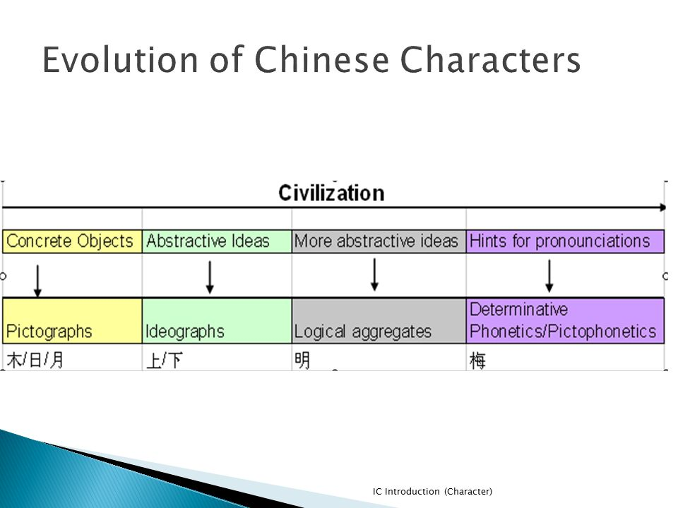 Evolution of Chinese Characters
