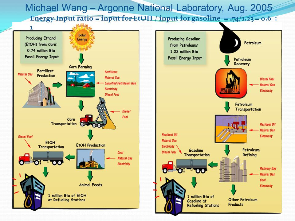 Michael Wang – Argonne National Laboratory, Aug. 2005