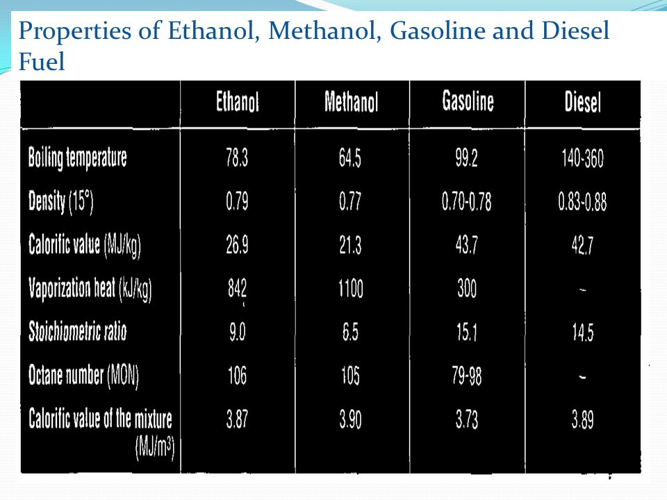Properties of Ethanol, Methanol, Gasoline and Diesel Fuel