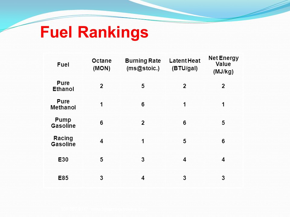 Fuel Rankings Fuel Octane (MON) Burning Rate (ms@stoic.) Latent Heat