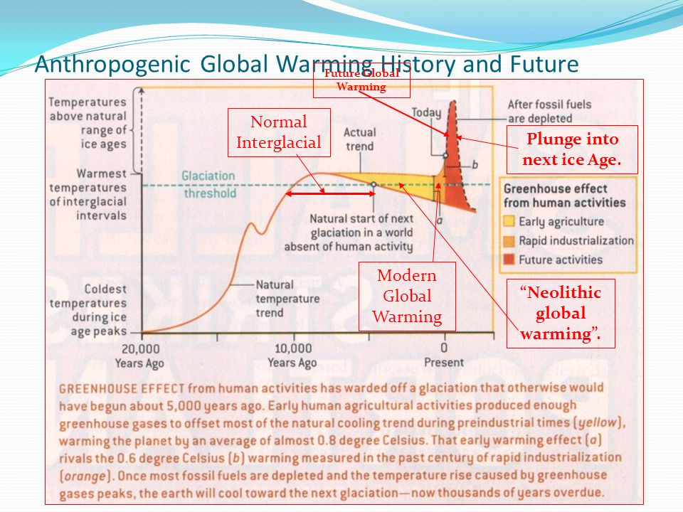 Anthropogenic Global Warming History and Future