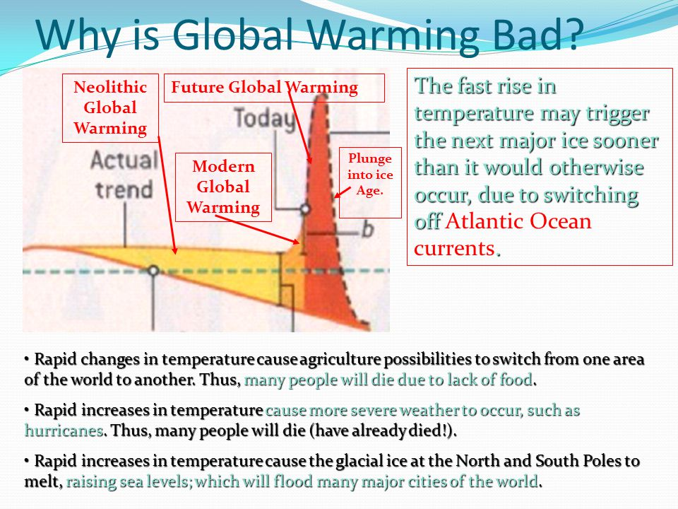 Why is Global Warming Bad