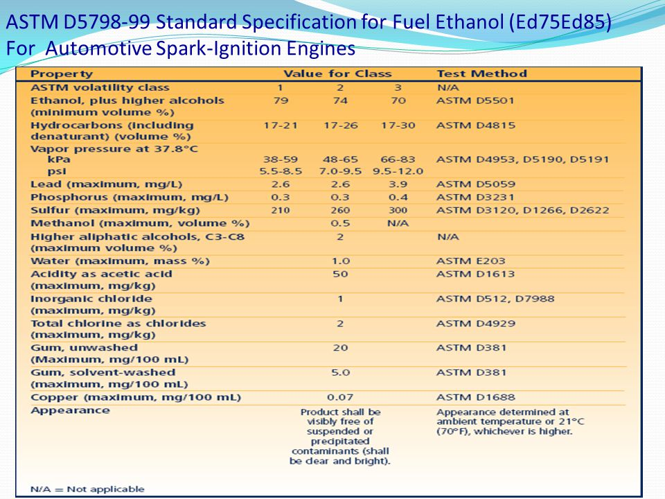 ASTM D5798-99 Standard Specification for Fuel Ethanol (Ed75Ed85) For Automotive Spark-Ignition Engines