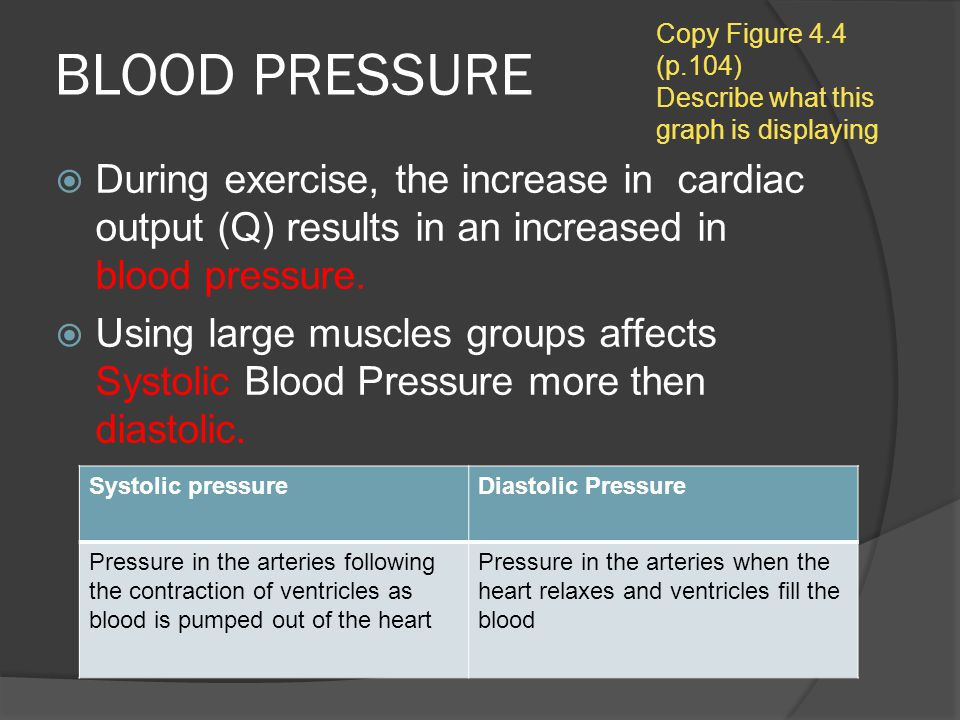 BLOOD PRESSURE Copy Figure 4.4 (p.104) Describe what this graph is displaying.
