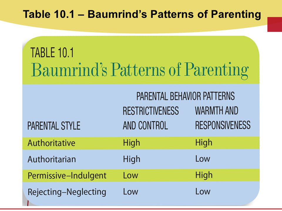 Table 10.1 – Baumrind's Patterns of Parenting