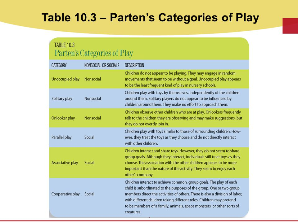 Table 10.3 – Parten's Categories of Play