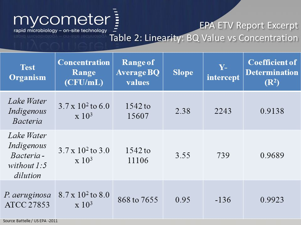 EPA ETV Report Excerpt Table 2: Linearity: BQ Value vs Concentration