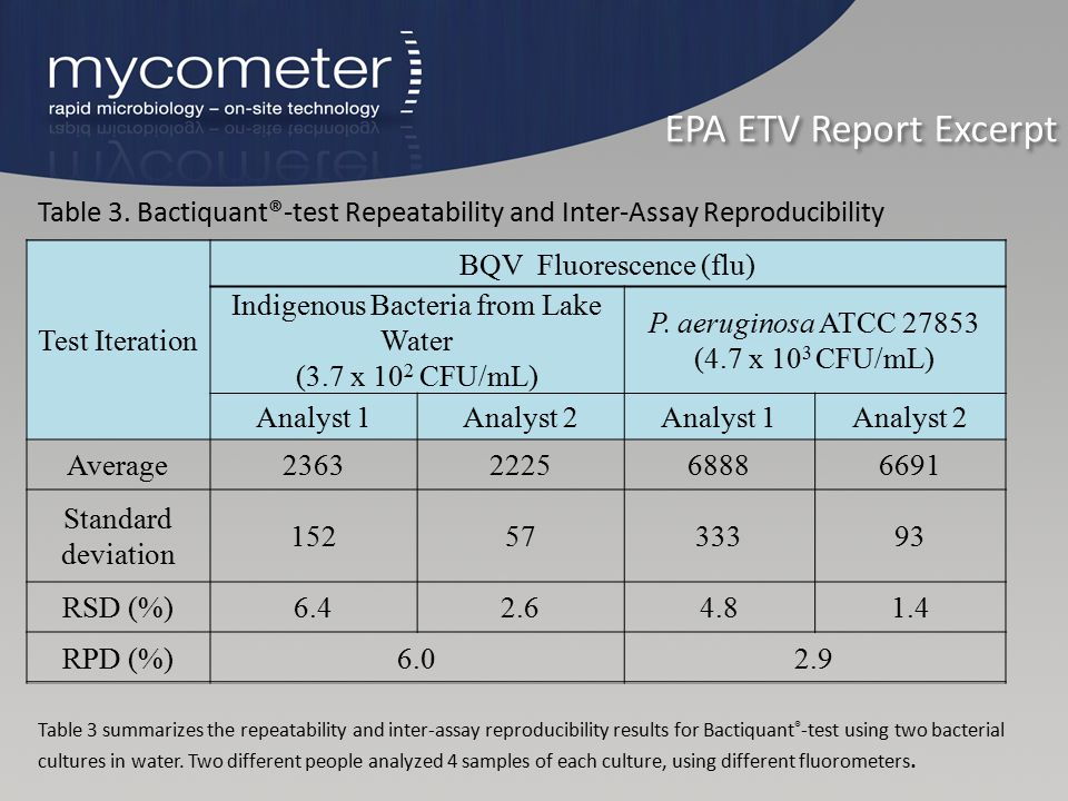 EPA ETV Report Excerpt Table 3. Bactiquant®-test Repeatability and Inter-Assay Reproducibility. Test Iteration.