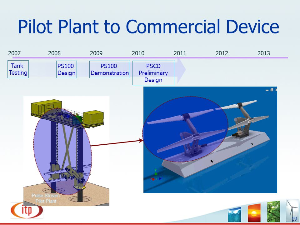 Pilot Plant to Commercial Device