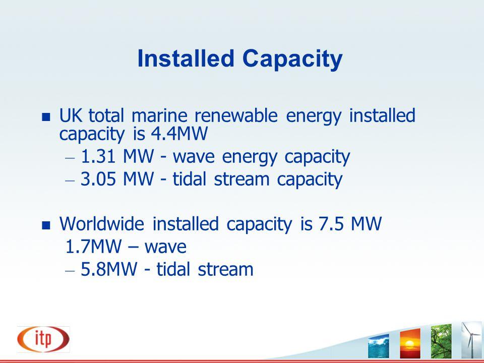 Installed Capacity UK total marine renewable energy installed capacity is 4.4MW. 1.31 MW - wave energy capacity.
