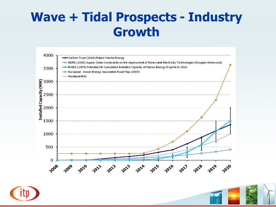 Wave + Tidal Prospects - Industry Growth