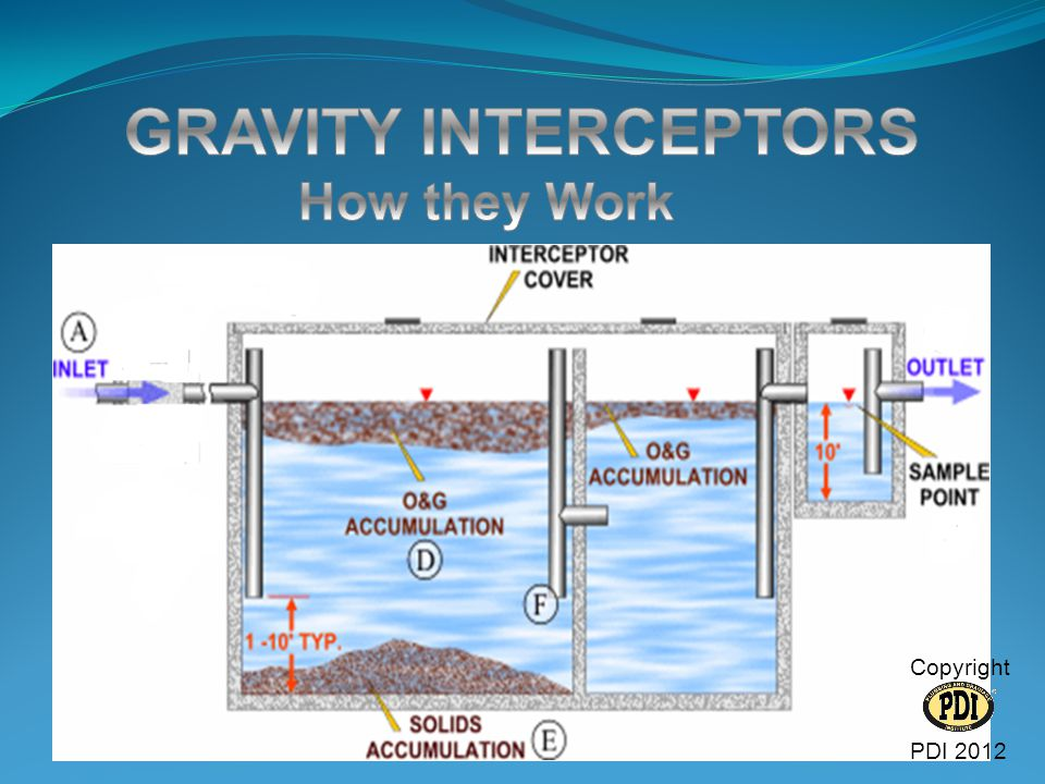 GRAVITY INTERCEPTORS How they Work Copyright PDI 2012