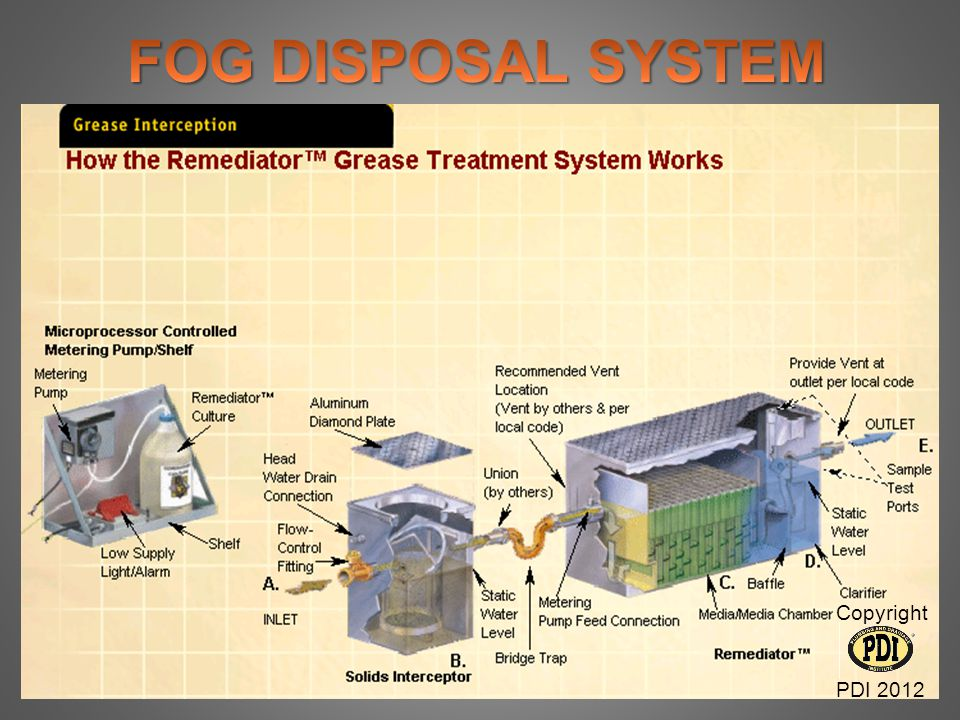 FOG DISPOSAL SYSTEM Copyright PDI 2012