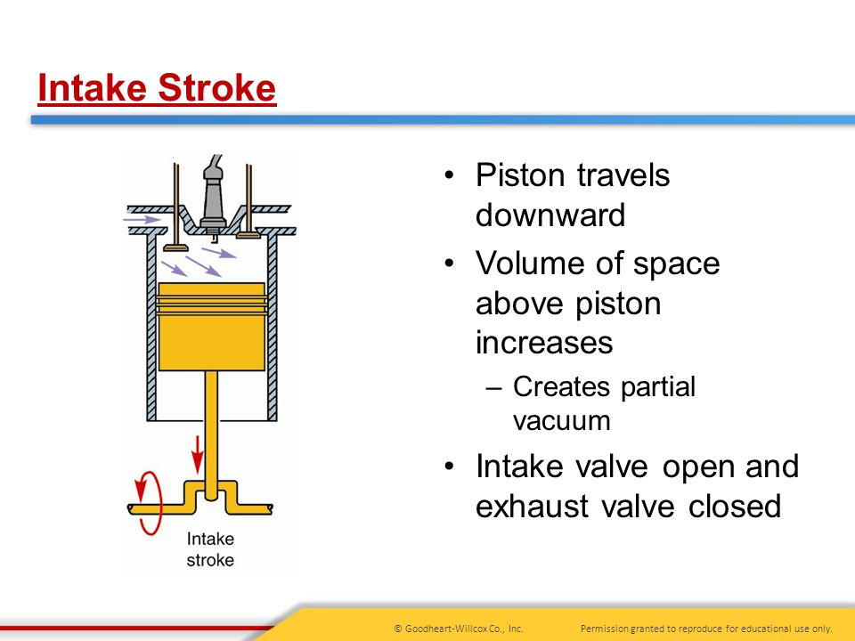 Intake Stroke Piston travels downward