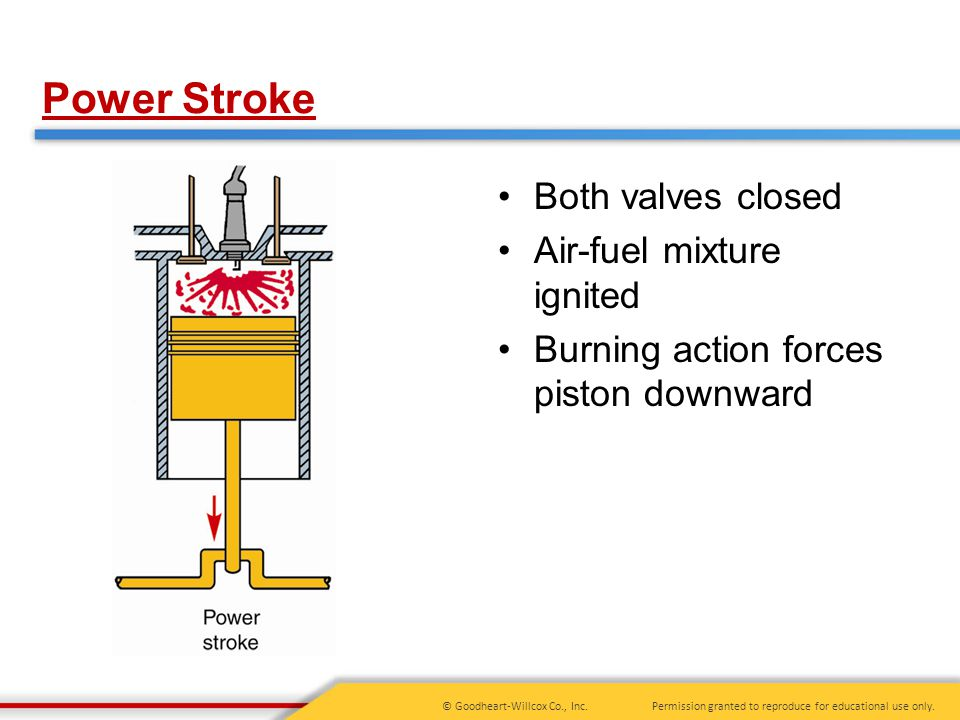 Power Stroke Both valves closed Air-fuel mixture ignited