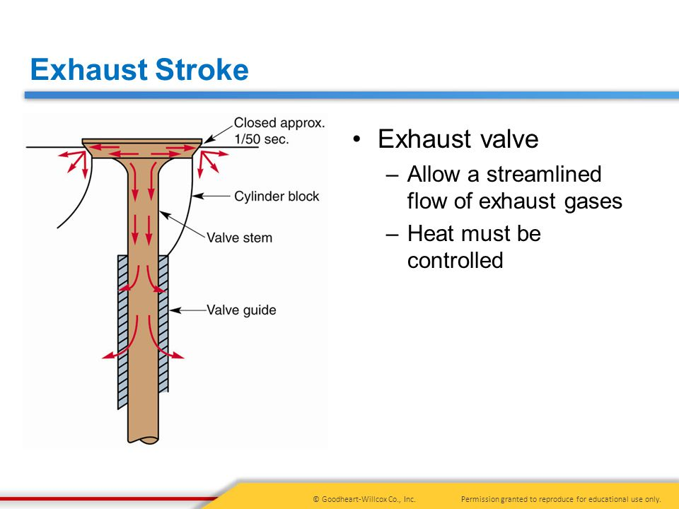 Exhaust Stroke Exhaust valve Allow a streamlined flow of exhaust gases