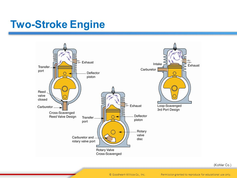 Two-Stroke Engine (Kohler Co.)