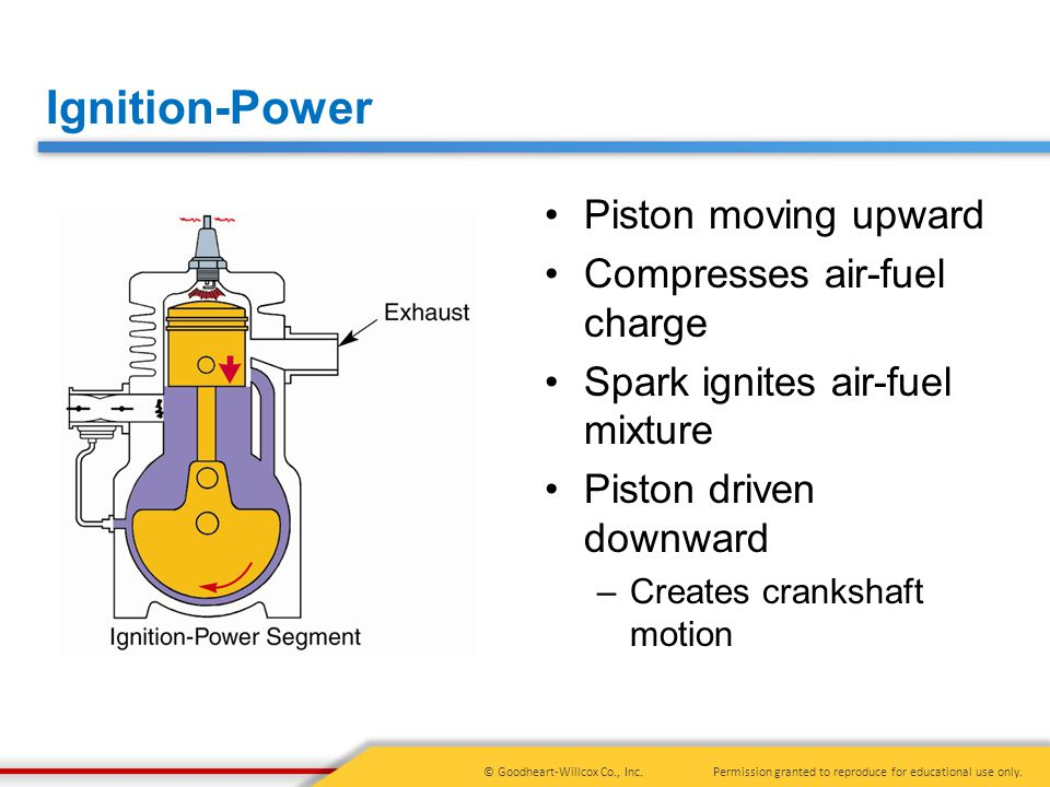 Ignition-Power Piston moving upward Compresses air-fuel charge