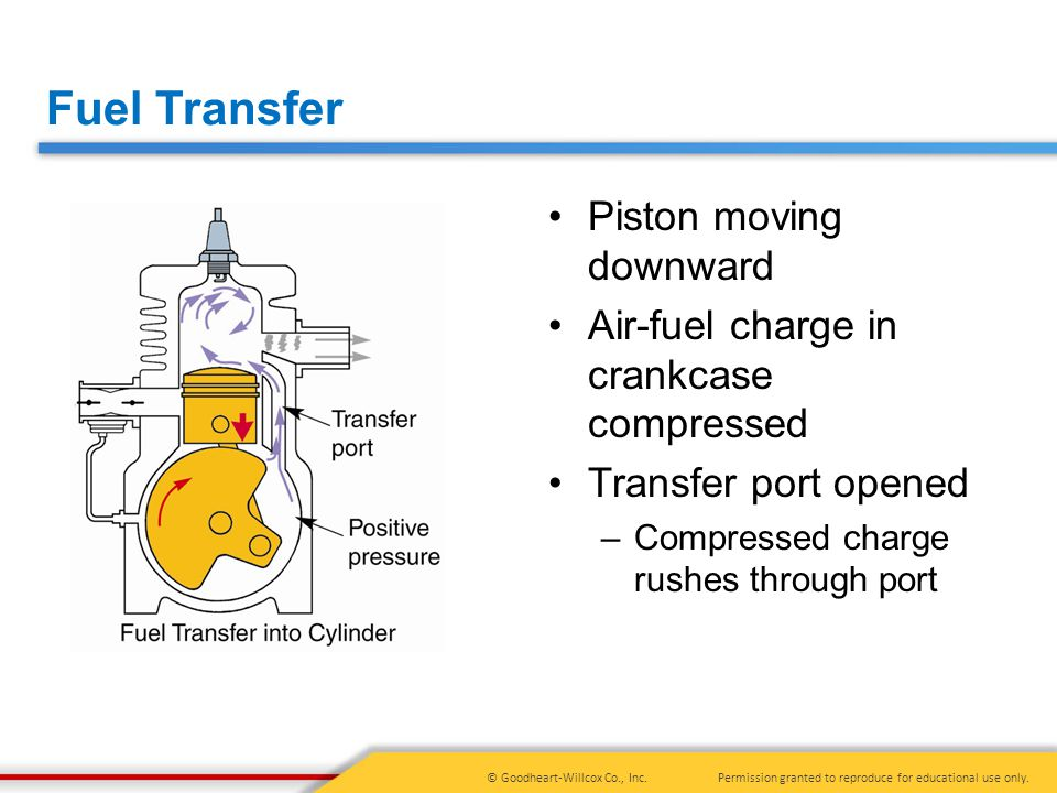 Fuel Transfer Piston moving downward
