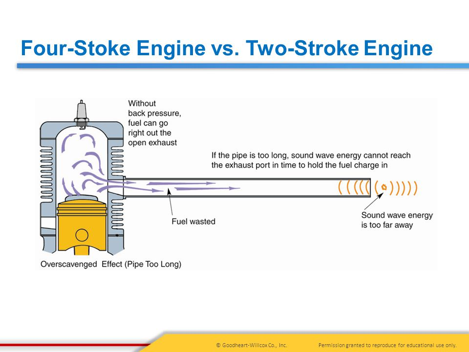 Four-Stoke Engine vs. Two-Stroke Engine