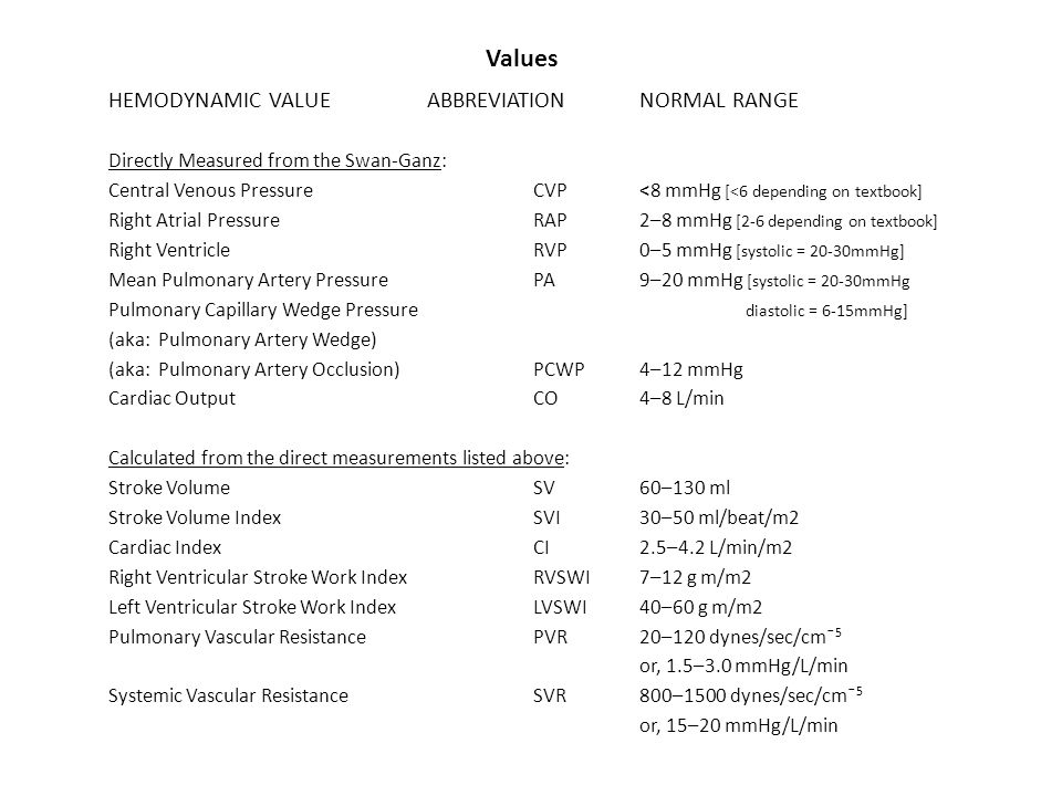 Values HEMODYNAMIC VALUE ABBREVIATION NORMAL RANGE