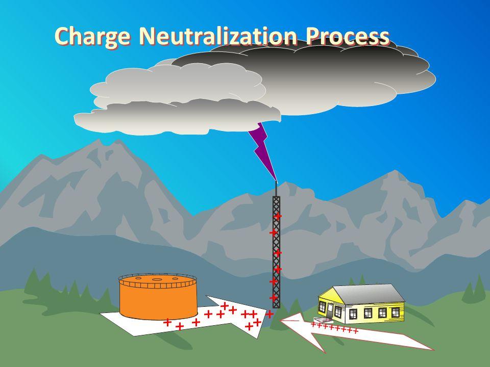 Charge Neutralization Process