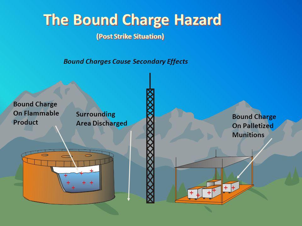 The Bound Charge Hazard