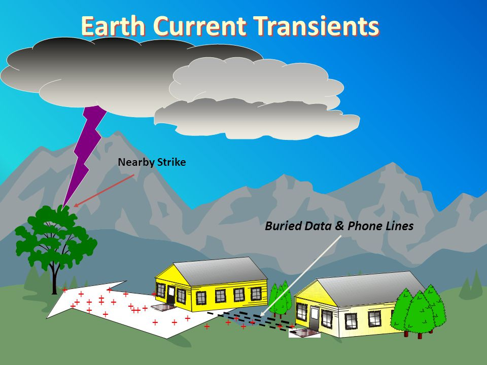 Earth Current Transients