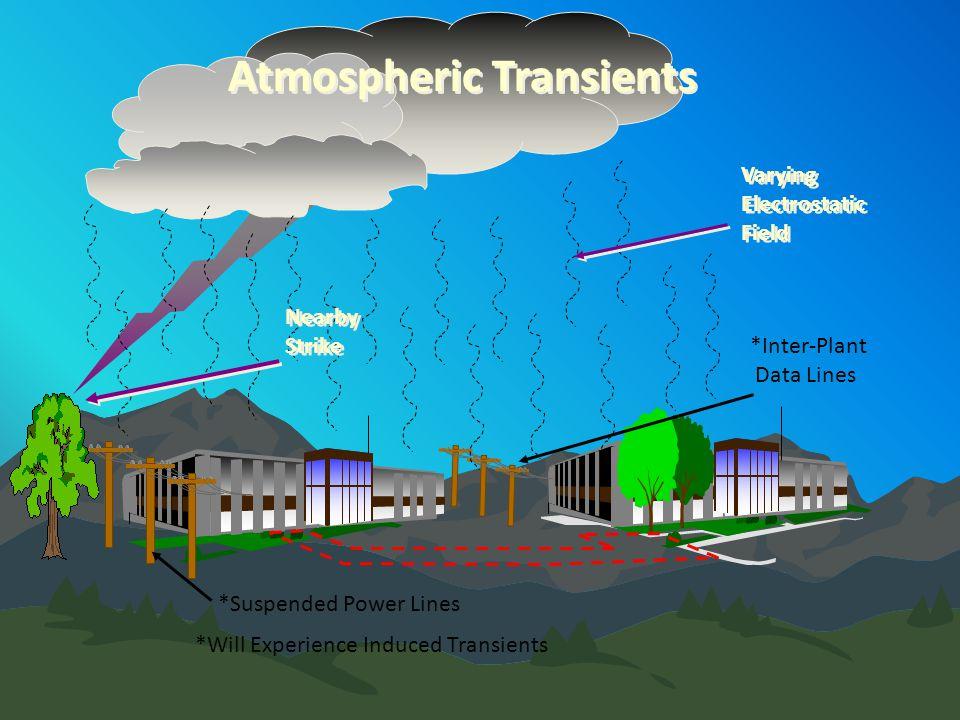 Atmospheric Transients