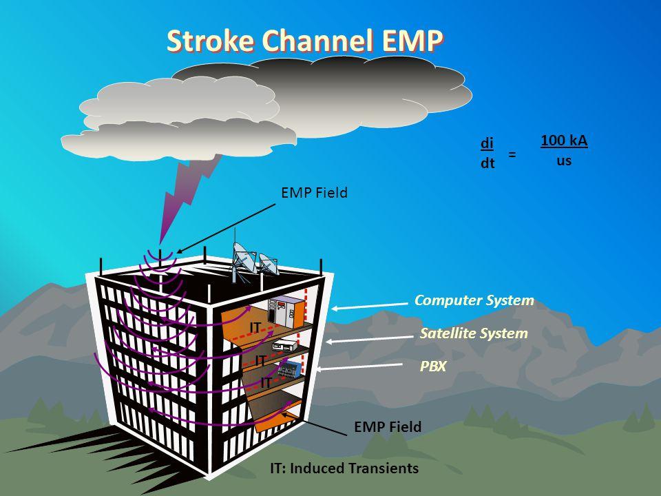 Stroke Channel EMP 100 kA di us dt = EMP Field Computer System IT