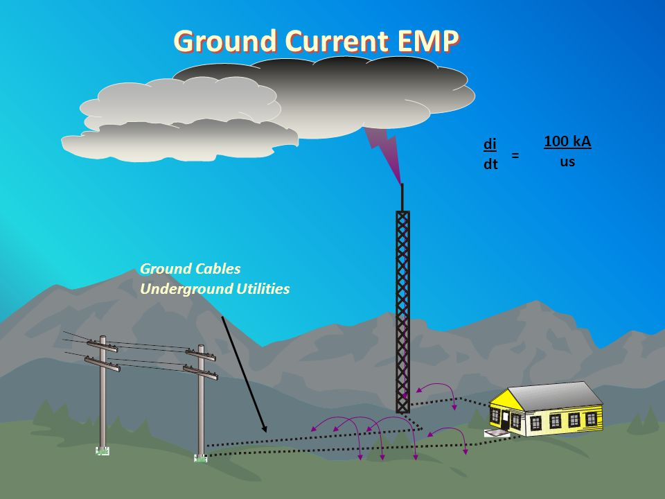 Ground Current EMP 100 kA di us dt = Ground Cables